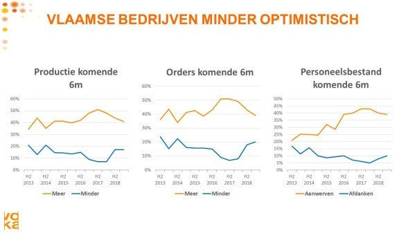 Vlaanderen minder optimistisch