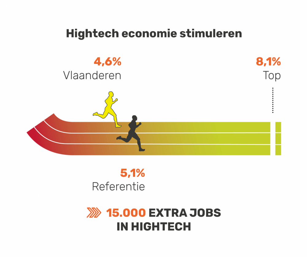 Hightech economie