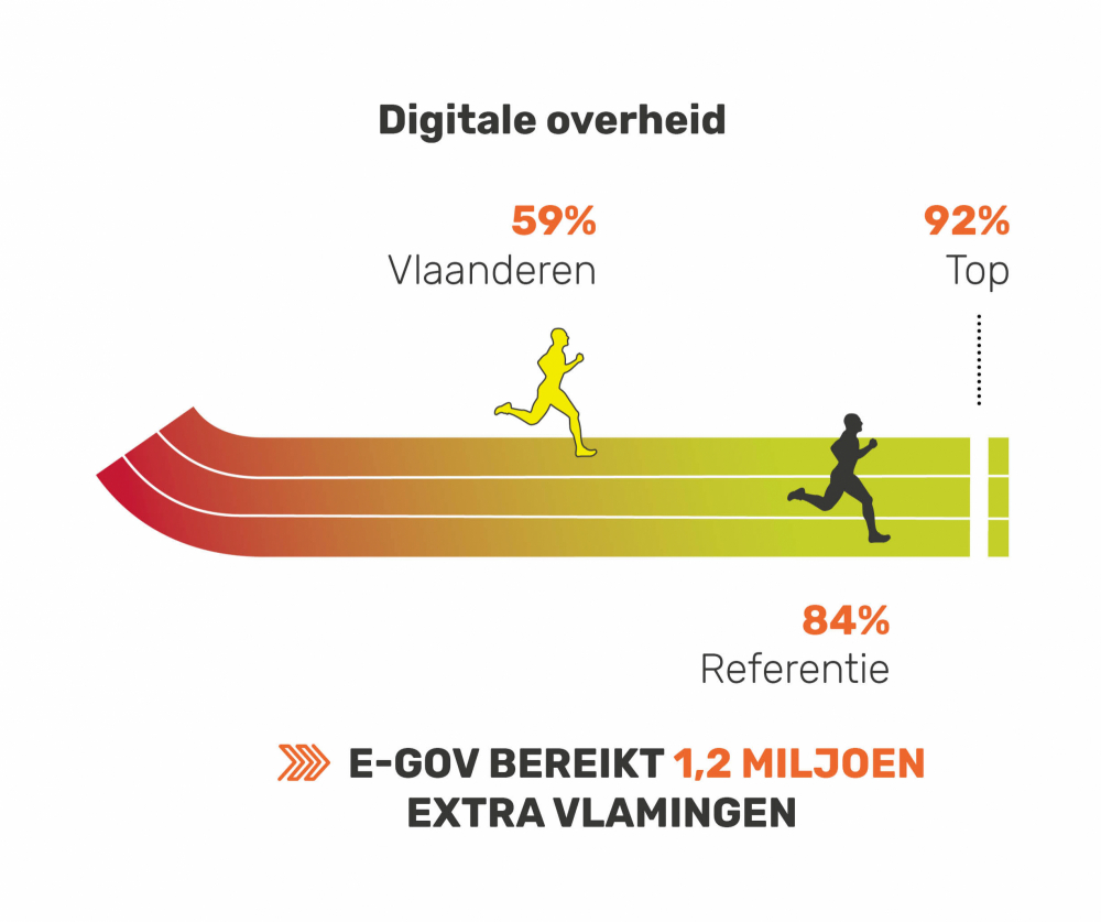 Digitale overheid