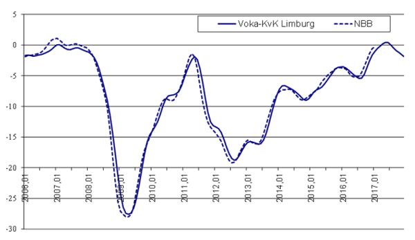 conjunctuurbarometer