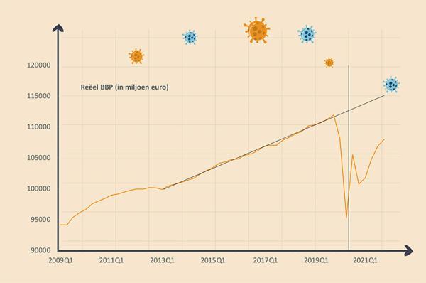 W-herstel grafiek