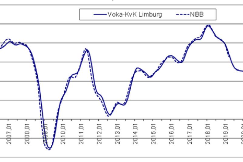 Conjunctuurbarometer: Terugval Limburgse economie vlakt af in 2020