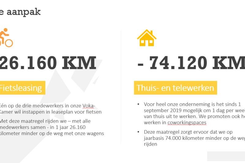 Grafiek km woon-werk