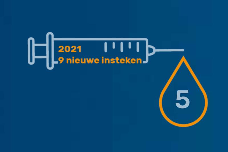 2021. Insteek 5/9: Slimmere/lokalere aanvoerketens, meer productie in eigen land