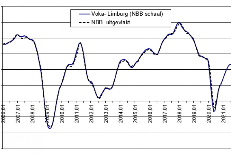 Conjunctuurbarometer: Limburgse economie belandt in vierkantswortelscenario