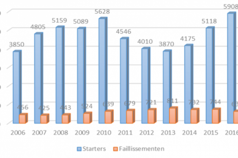 Starters en faillissementen in Limburg