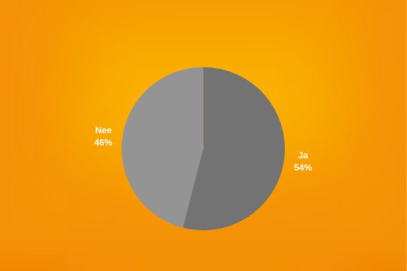 Resultaten enquête
